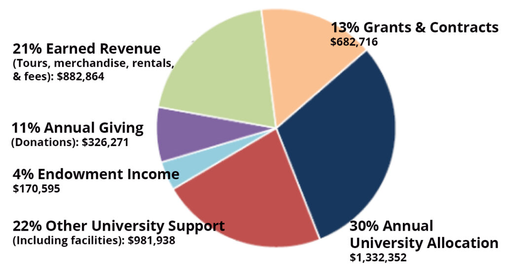 Diagram showing sources of DLC revenue